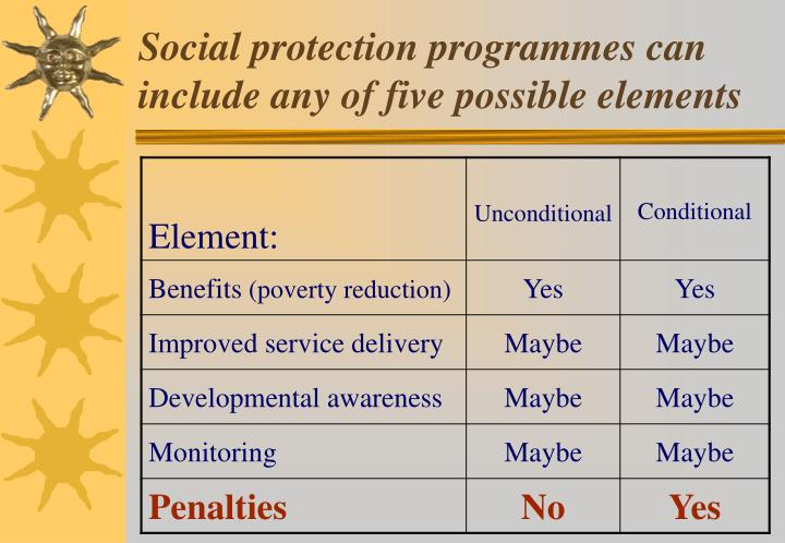 Social protection programmes can include any of five possible elements
