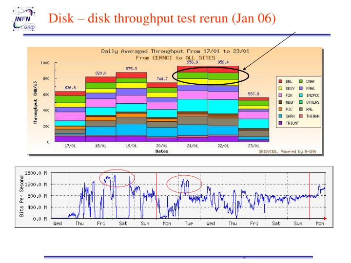 Disk – disk throughput test rerun (Jan 06)