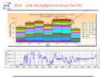 disk disk throughput test rerun jan 06