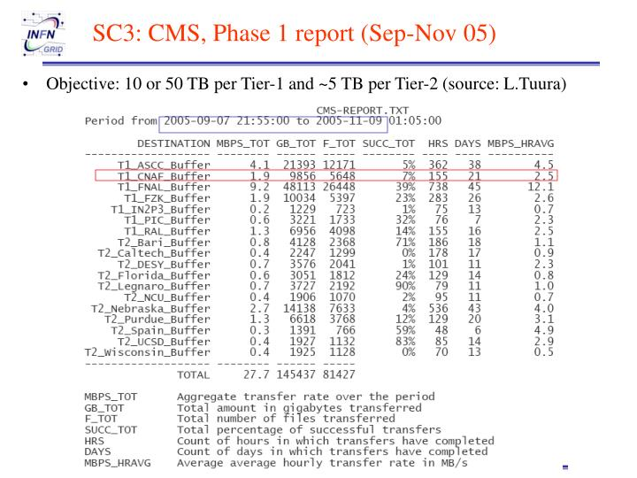 SC3: CMS, Phase 1 report (Sep-Nov 05)