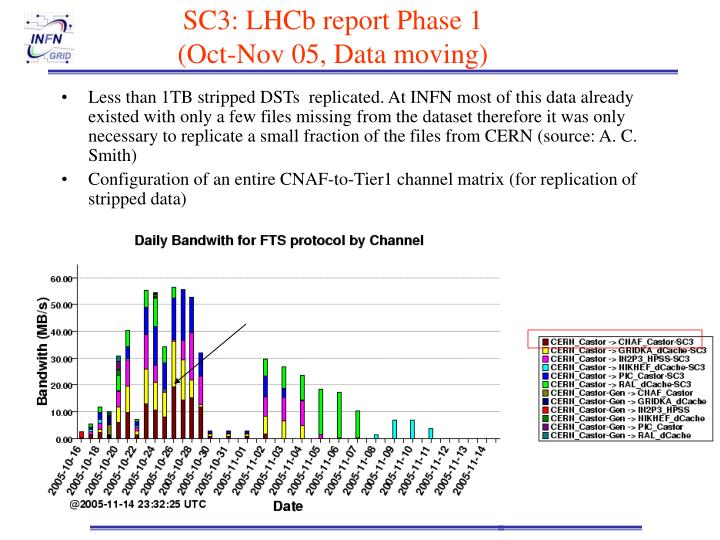 SC3: LHCb report Phase 1