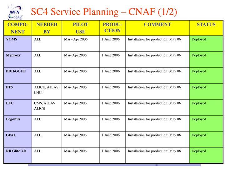SC4 Service Planning – CNAF (1/2)