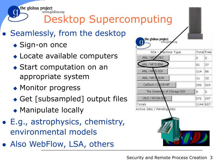 Desktop supercomputing