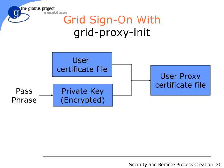 Grid Sign-On With