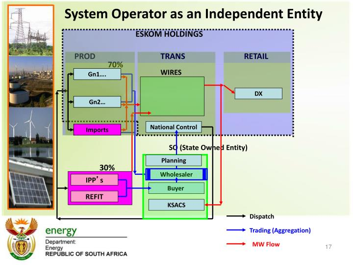 System Operator as an Independent Entity