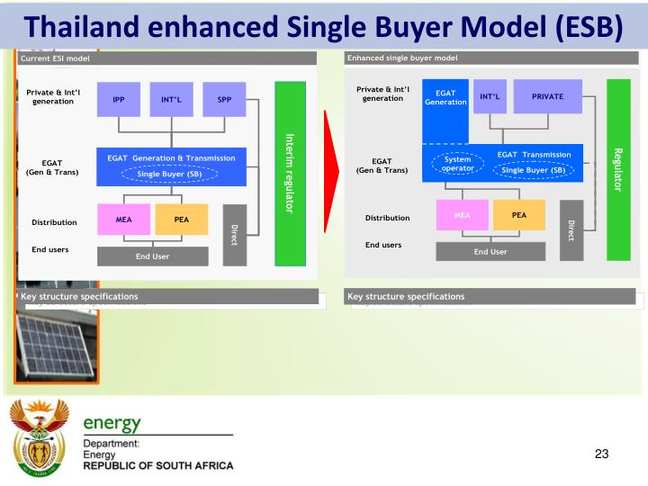 Thailand enhanced Single Buyer Model (ESB)