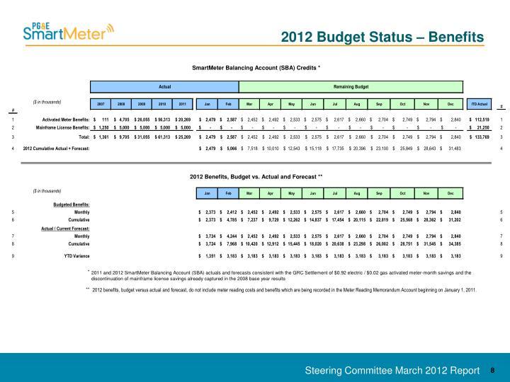 2012 Budget Status – Benefits
