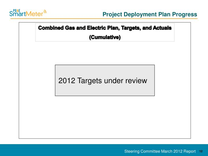Project Deployment Plan Progress
