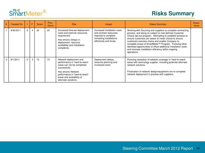 Risks Summary