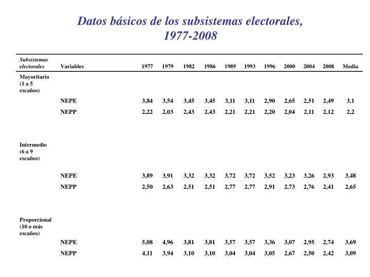 Datos básicos de los subsistemas electorales,