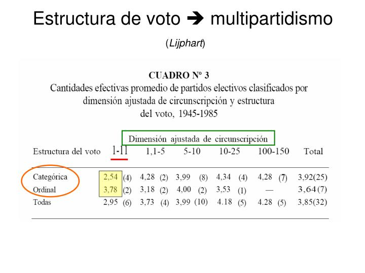 Estructura de voto