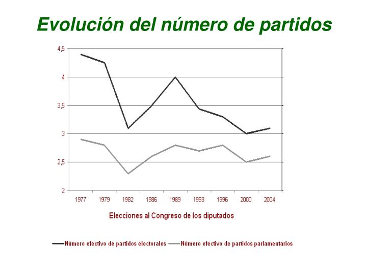 Evolución del número de partidos