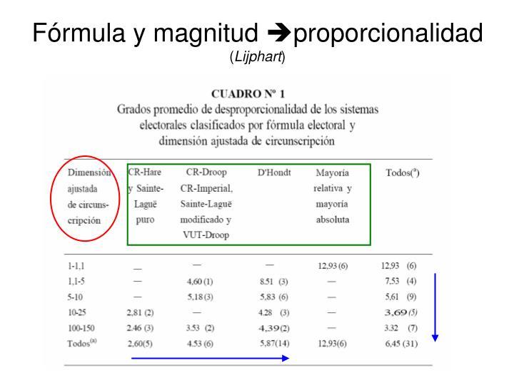 Fórmula y magnitud