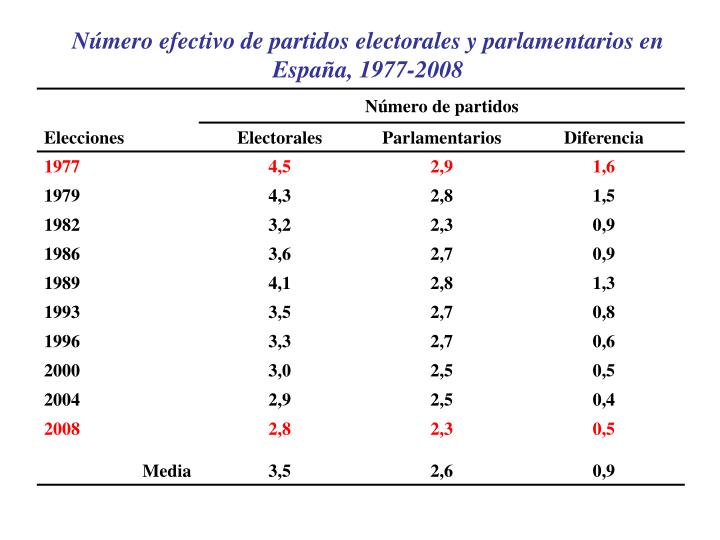 Número efectivo de partidos electorales y parlamentarios en España, 1977-2008