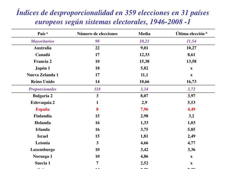 Índices de desproporcionalidad en 359 elecciones en 31 países europeos según sistemas electorales, 1946-2008 -1