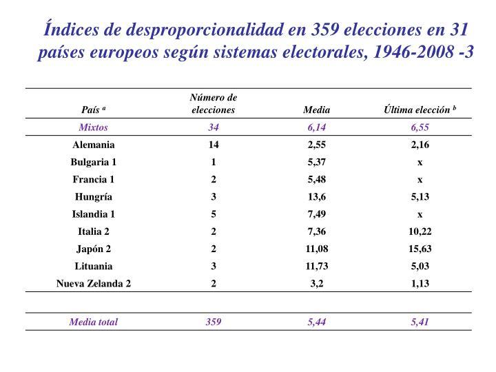Índices de desproporcionalidad en 359 elecciones en 31 países europeos según sistemas electorales, 1946-2008 -3