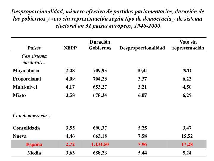 Desproporcionalidad, número efectivo de partidos parlamentarios, duración de los gobiernos y voto sin representación según tipo de democracia y de sistema electoral en 31 países europeos, 1946-2000