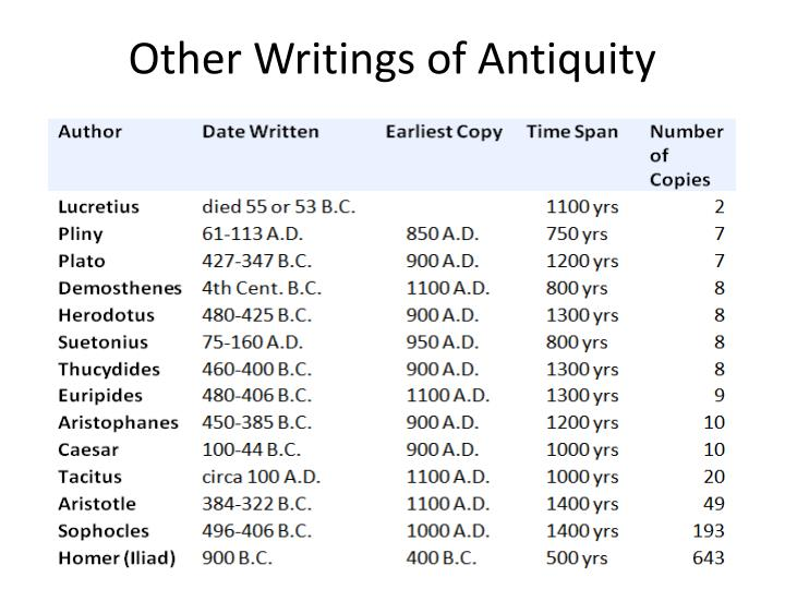Other Writings of Antiquity