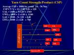 yarn count strength product csp