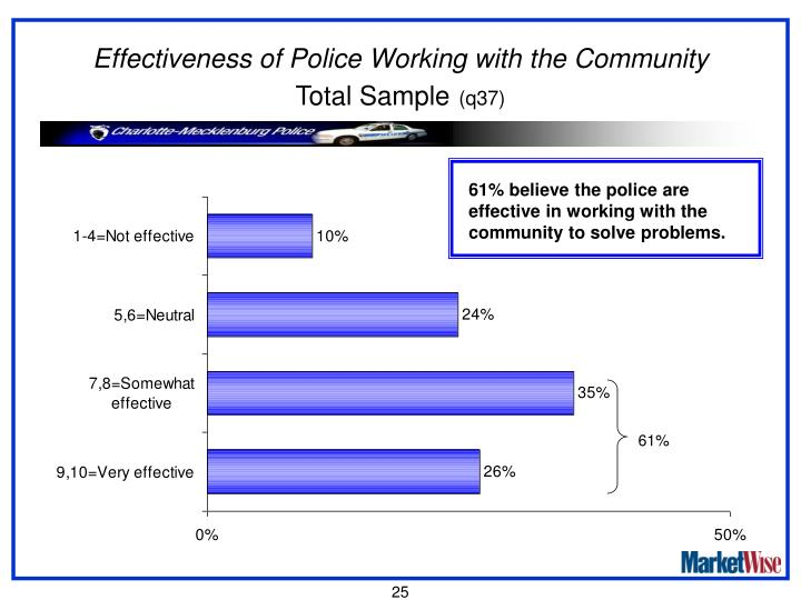 Effectiveness of Police Working with the Community