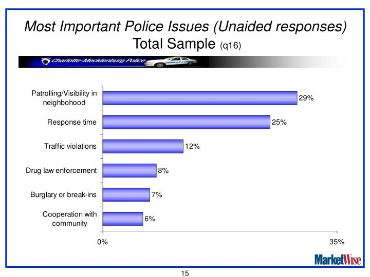 Most Important Police Issues (Unaided responses)