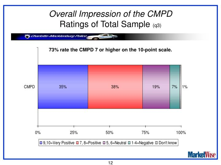 Overall Impression of the CMPD