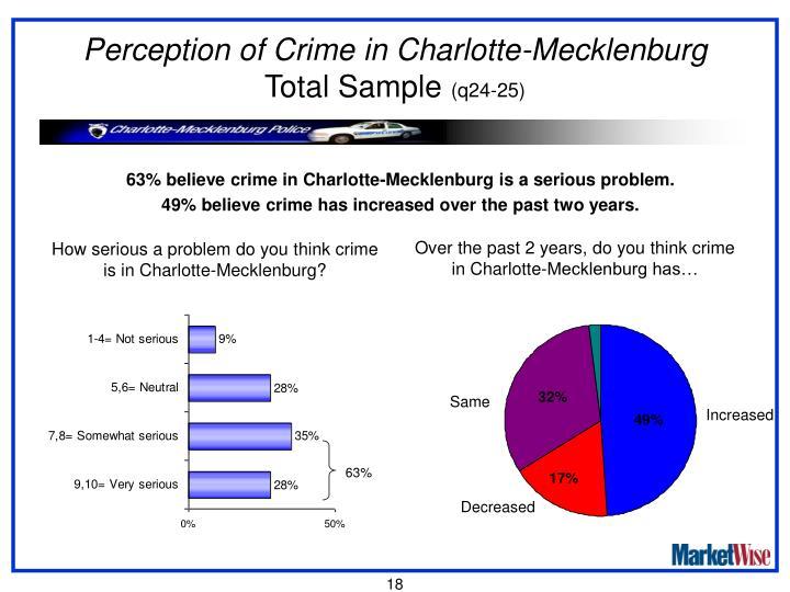 Perception of Crime in Charlotte-Mecklenburg