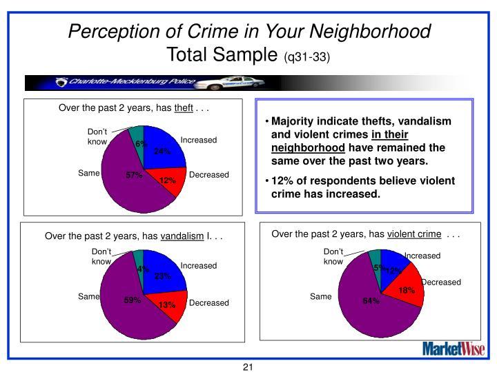 Perception of Crime in Your Neighborhood