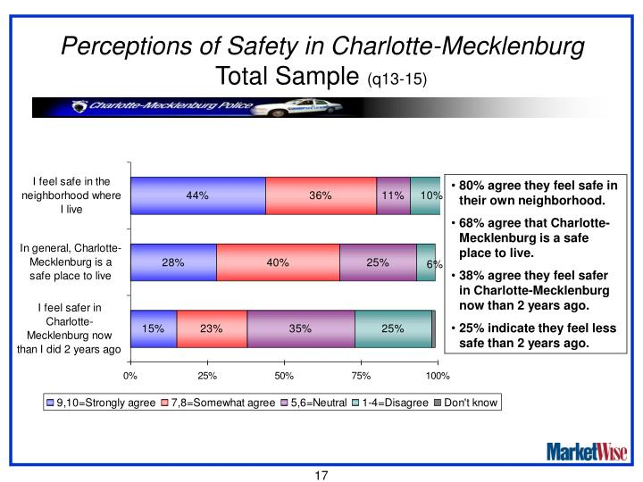 Perceptions of Safety in Charlotte-Mecklenburg