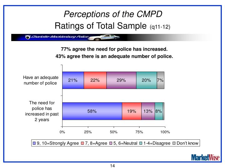 Perceptions of the CMPD