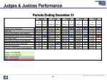 judges justices performance