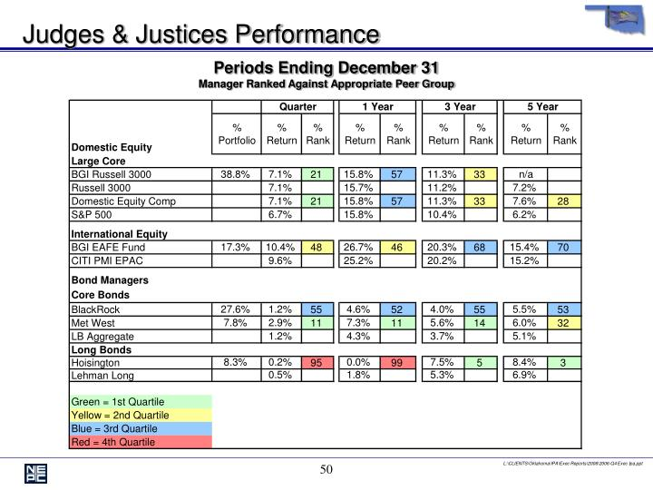 Judges & Justices Performance