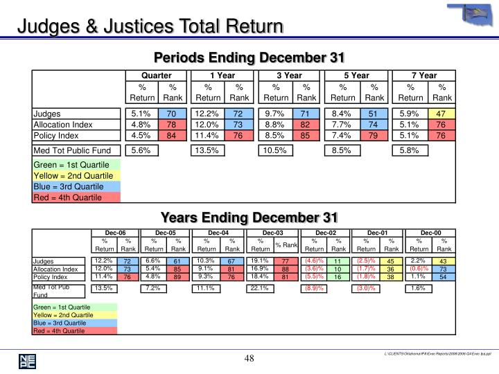 Judges & Justices Total Return