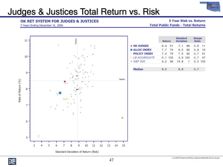 Judges & Justices Total Return vs. Risk