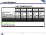law performance