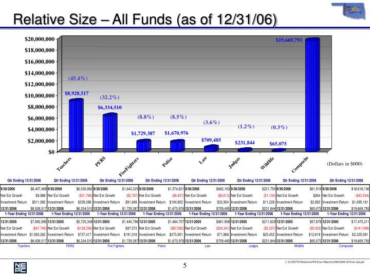 Relative Size – All Funds (as of 12/31/06)