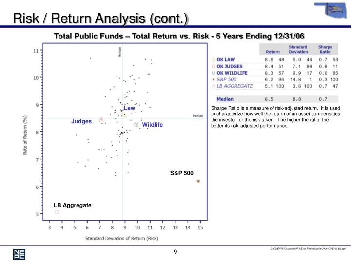 Risk / Return Analysis (cont.)