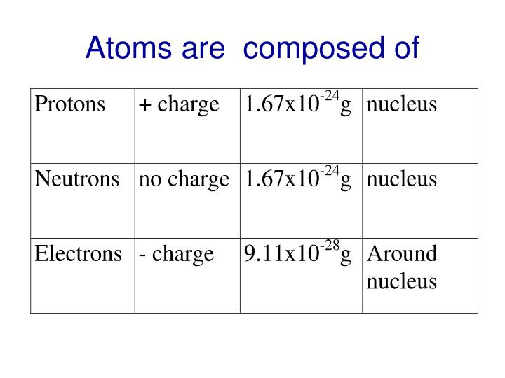 Atoms are  composed of