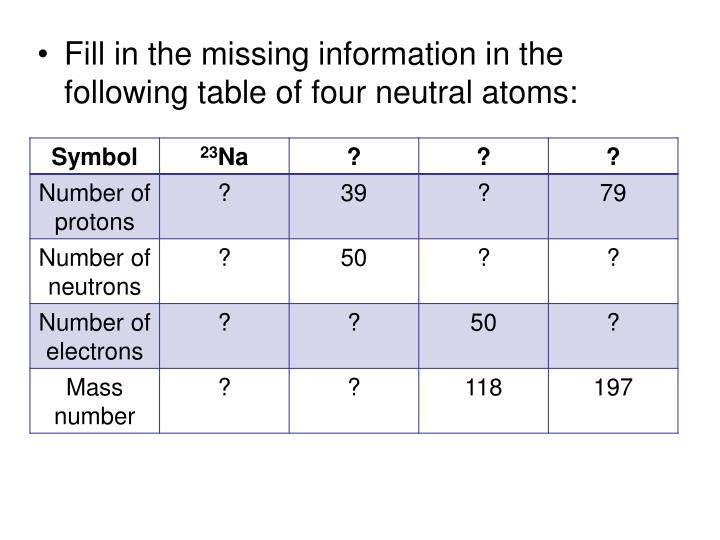 Fill in the missing information in the following table of four neutral atoms: