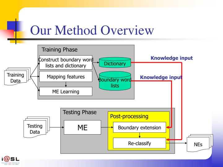 Our Method Overview