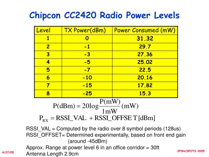 Chipcon CC2420 Radio Power Levels