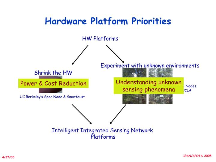 Hardware Platform Priorities