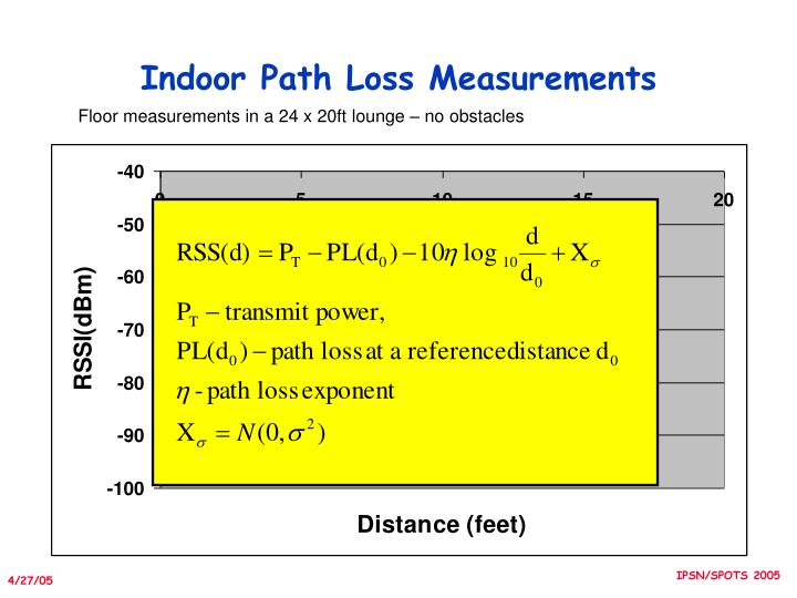 Indoor Path Loss Measurements