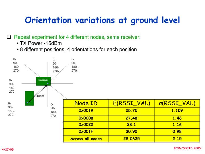 Orientation variations at ground level