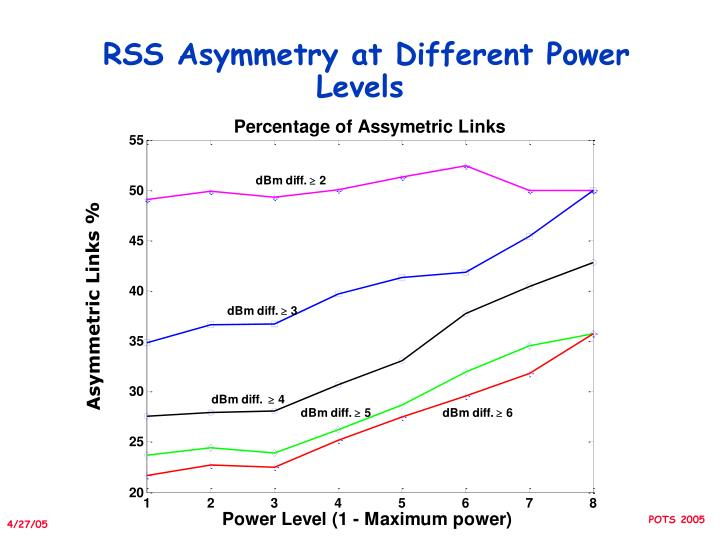 RSS Asymmetry at Different Power Levels