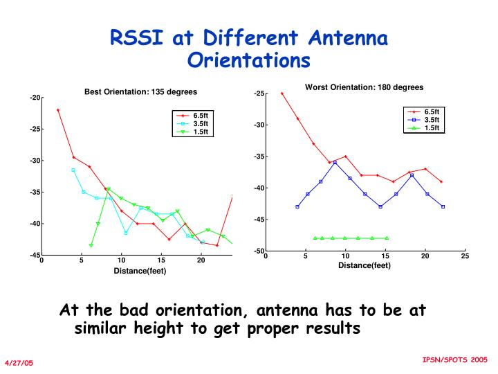 RSSI at Different Antenna Orientations