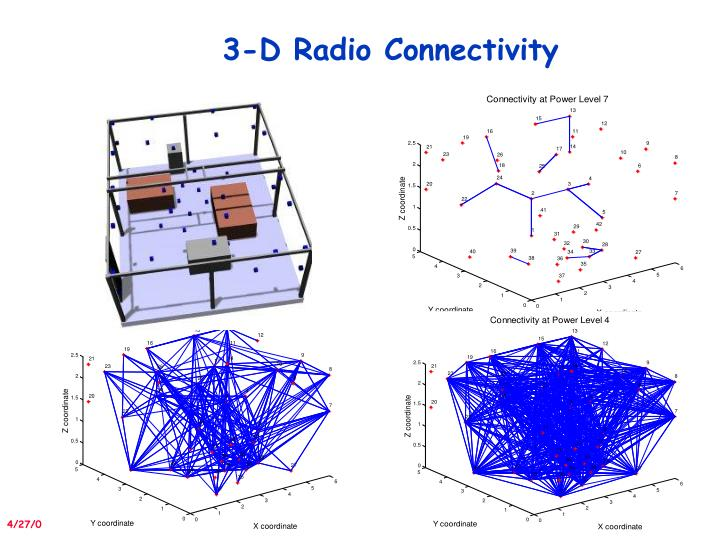 3-D Radio Connectivity