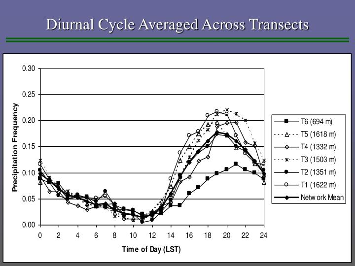 Diurnal Cycle Averaged Across Transects