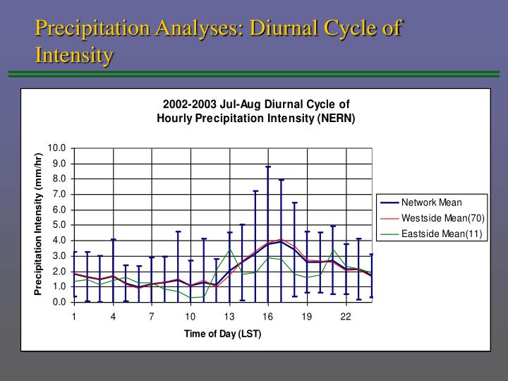 Precipitation Analyses: Diurnal Cycle of Intensity
