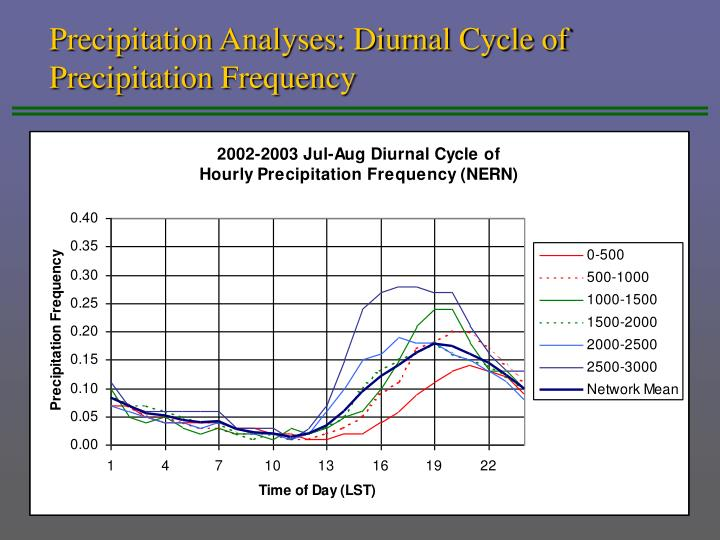 Precipitation Analyses: Diurnal Cycle of Precipitation Frequency